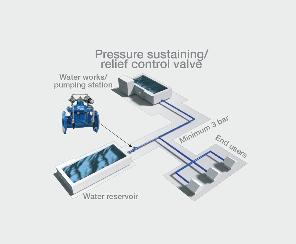 Illustration with pressure reducing control valve