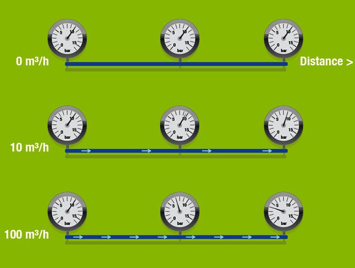 Pressure management cases