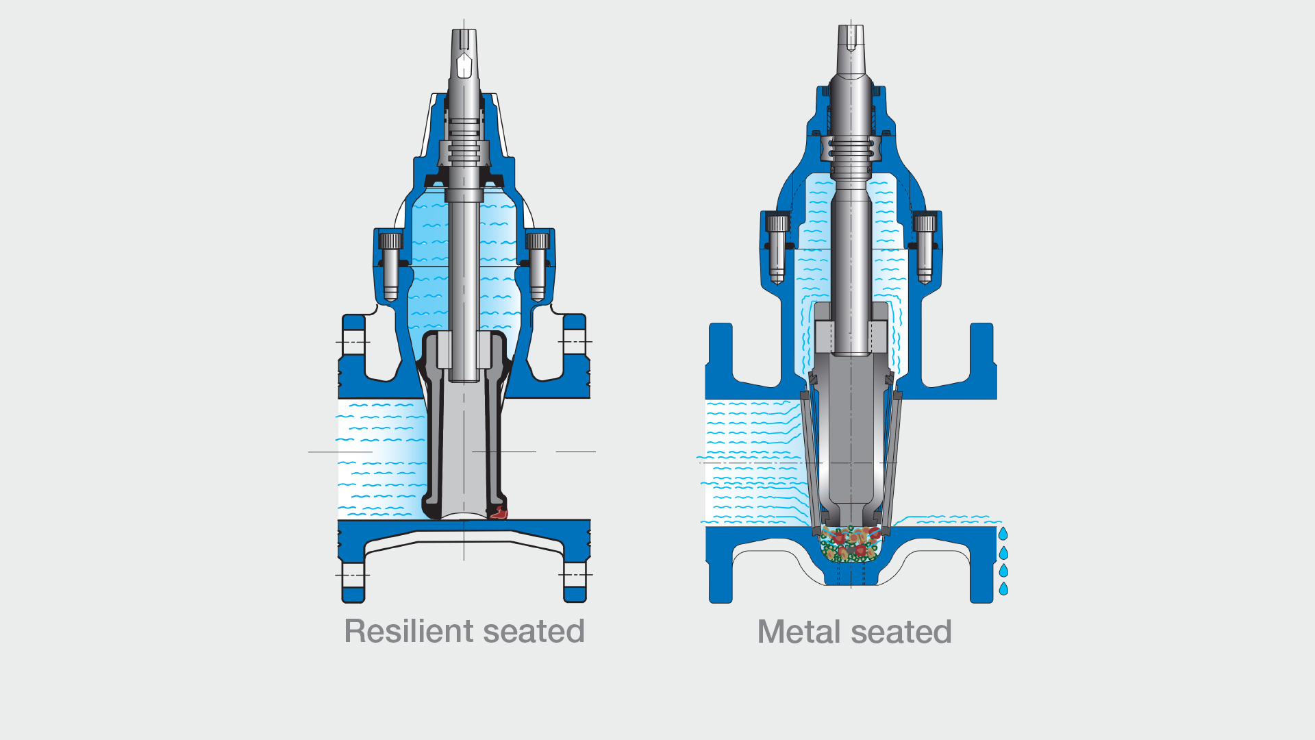Illustration of resilient seated vs metal seated gate valves