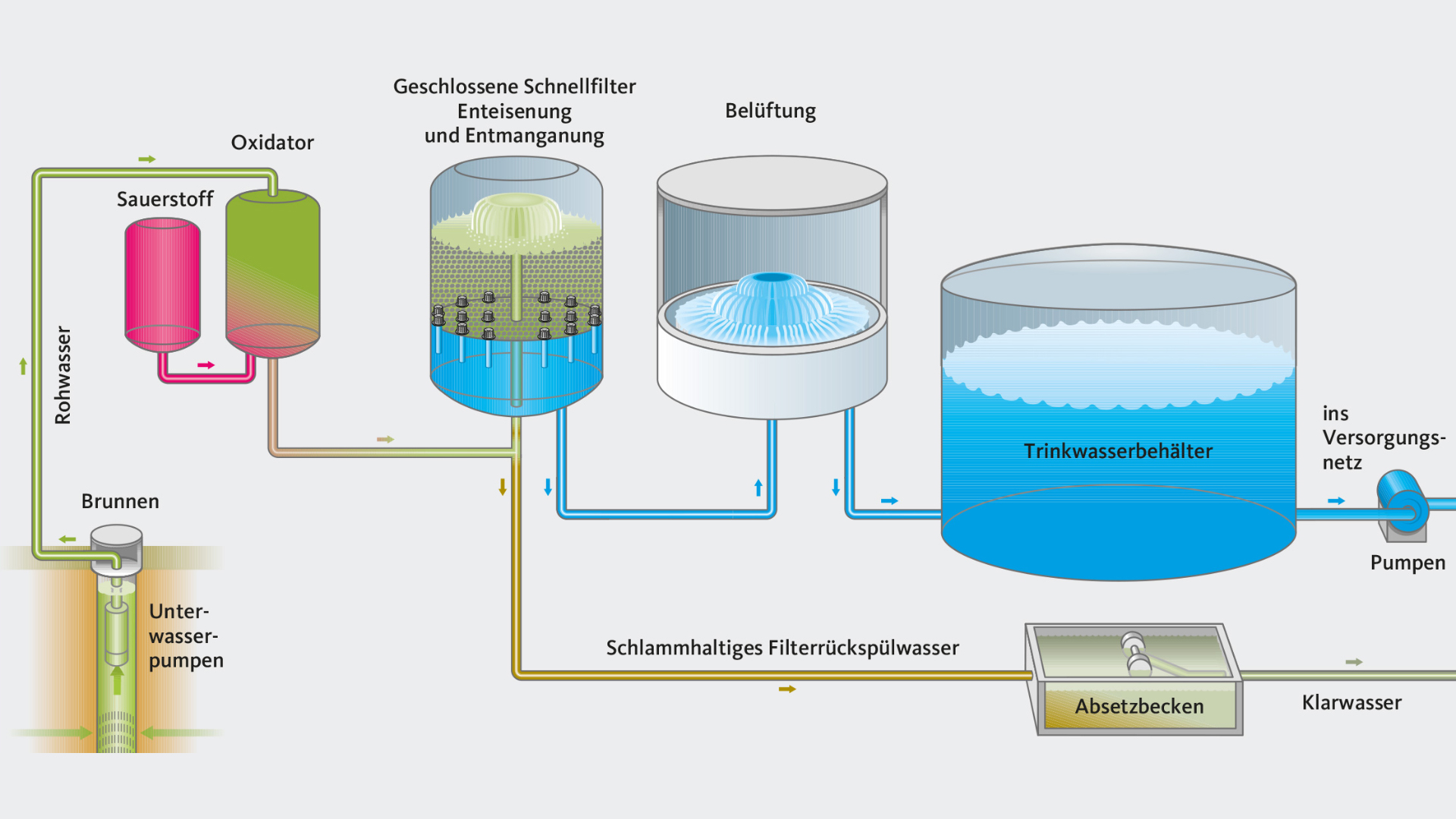 Flow chart of water treatment process at Hamburg Waldörfer Waterworks