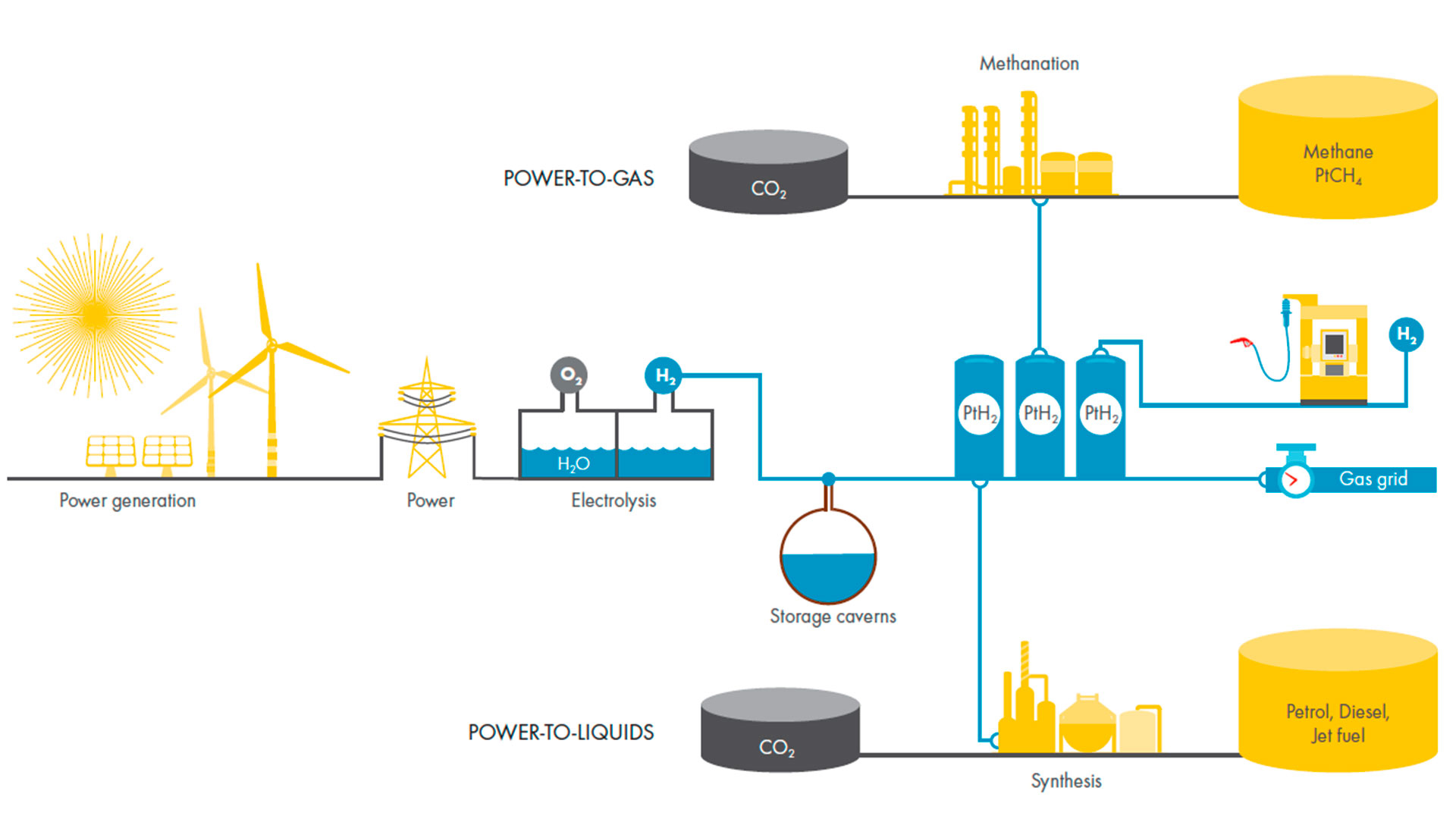 Use of hydrogen system